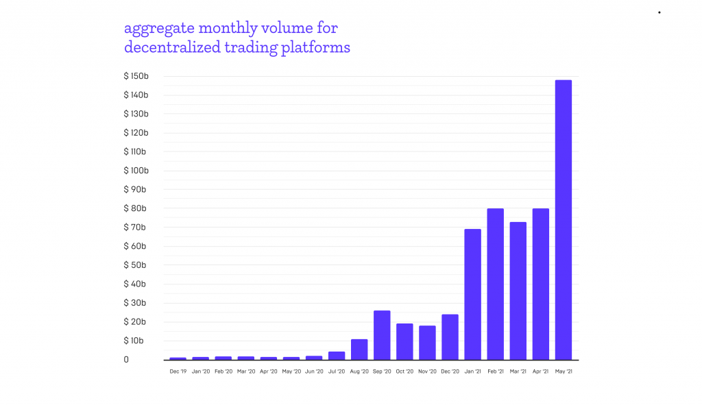 aggregate monthly volume DEXs